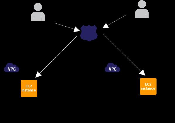 How To Configure AWS Route53 - Cloud Computing | Tech Blogging | Web