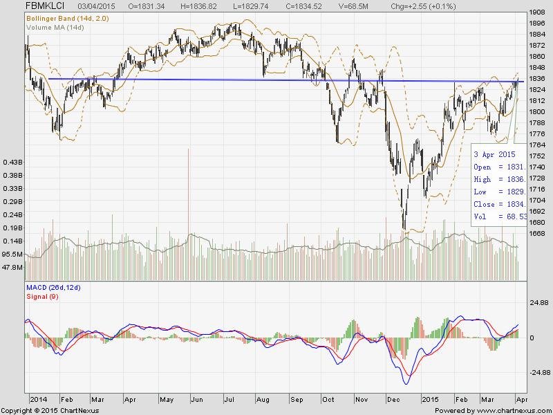 A Quick Reviews On Recent Bursa Malaysia Stock Market Logic Trading Analysis I3investor