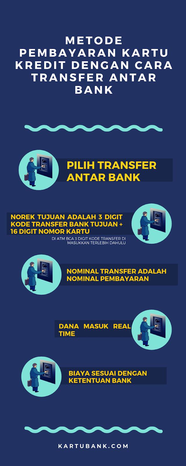 Cara Bayar Kartu Kredit Mega Di Atm Bca Mandiri Bni Bri Dan Bank Bersama Kartu Bank