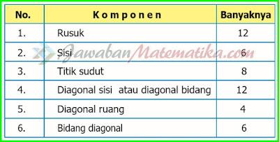 Kunci Jawaban Matematika Kelas 5 Halaman 133, 135, 136