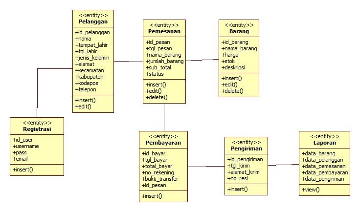 Andre saputro class diagram ccuart Images