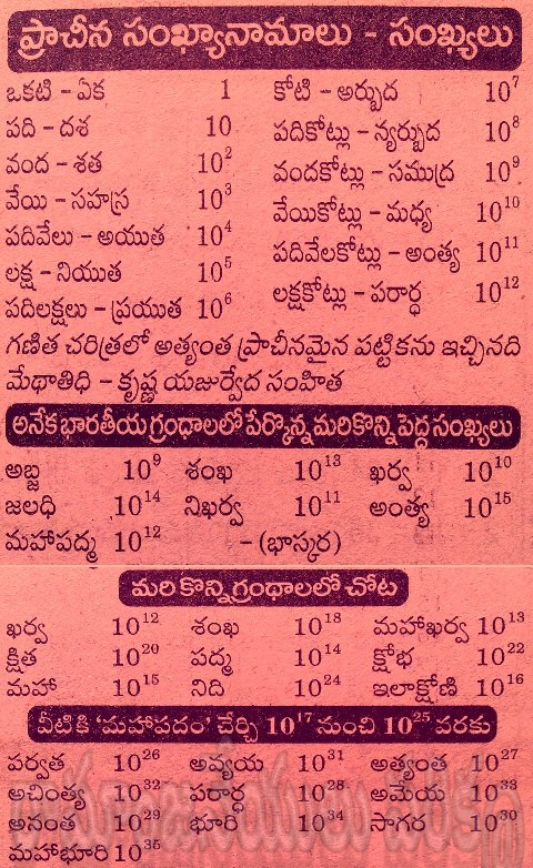 TELUGU WEB WORLD: ANCIENT OLD NUMBERS LIST IN TELUGU - PRACHINA
