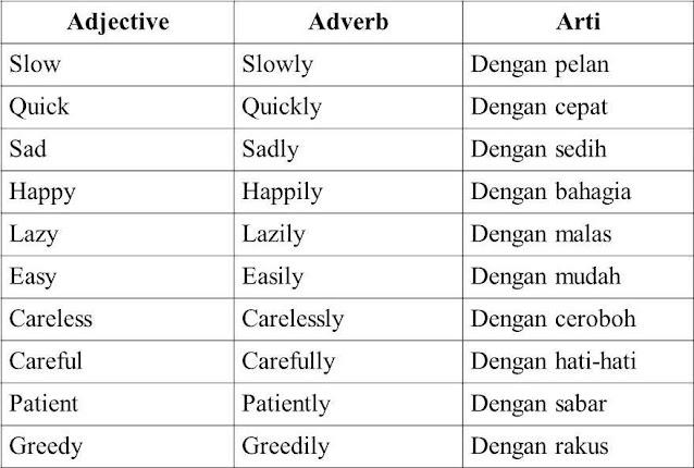 Apa Itu Adverb | Definisi Pembagian Pola Contoh Latihan Soal