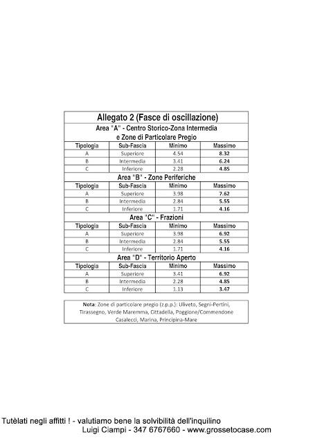 Grosseto-Invest-Immobiliare-Accordi, Schede locativi, Allegati, Attestazioni e Tabelle