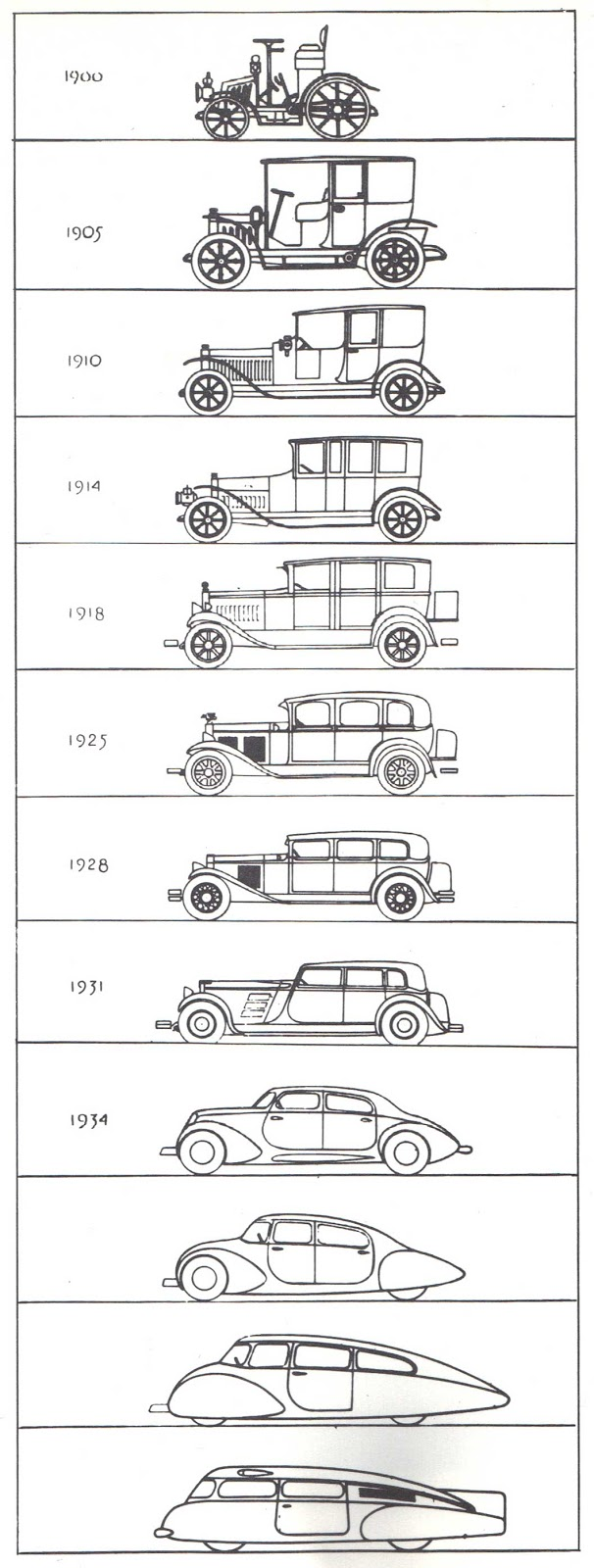 Just A Car Guy: Raymond Loewy. Evolution chart of automobiles, 1933 ...