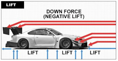 donwforce pada mobil