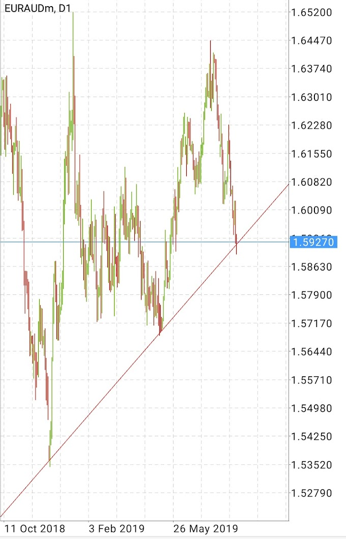 EUR/AUD near Support