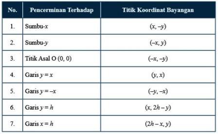 Koordinat Bayangan Hasil Pencerminan dari (x, y)
