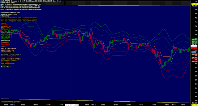 Perfect Trend Support Resistance