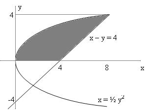 Contoh soal luas daerah diarsir yang dibatasi oleh dua kurva