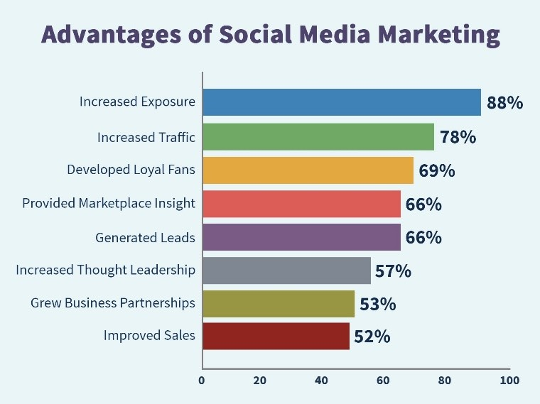 Why Is Social Media Engagement Important
