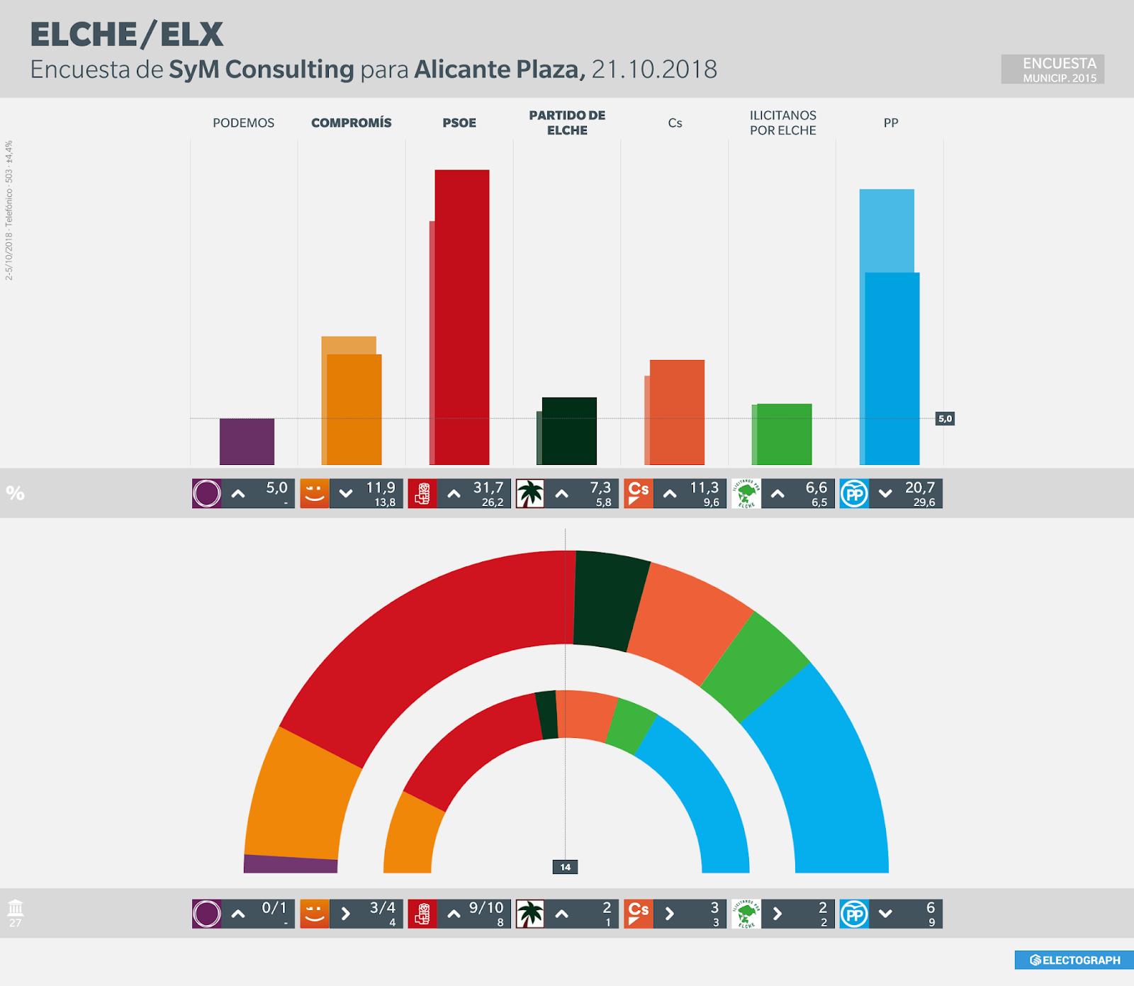 Gráfico de la encuesta para elecciones municipales en Elche realizada por SyM Consulting para Alicante Plaza en octubre de 2018