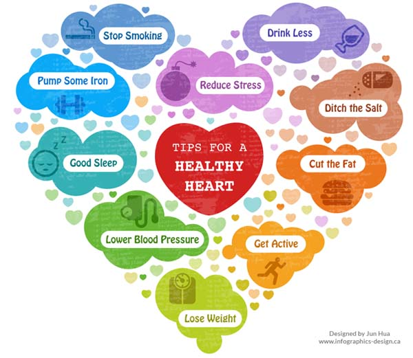 5 Key Steps to a Healthy Heart