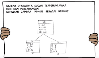 Contoh Soal dan Jawaban Metode Branch and Bound (Grafik)