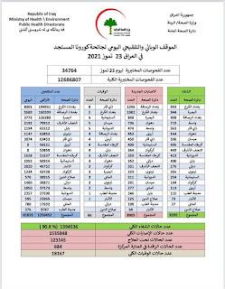 الموقف الوبائي والتلقيحي اليومي لجائحة كورونا في العراق ليوم الجمعة الموافق ٢٣ تموز ٢٠٢١