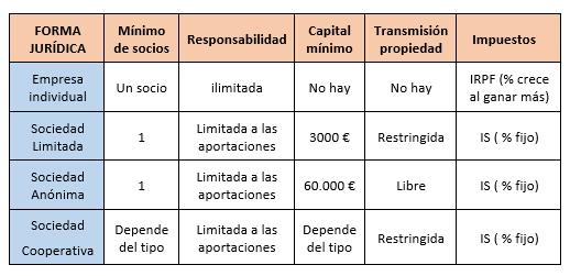 4 Tipos De Empresas Según Su Forma Jurídica Econosublime