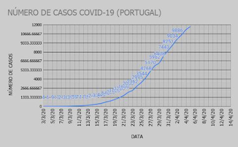 NÚMERO DE CASOS EM PORTUGAL