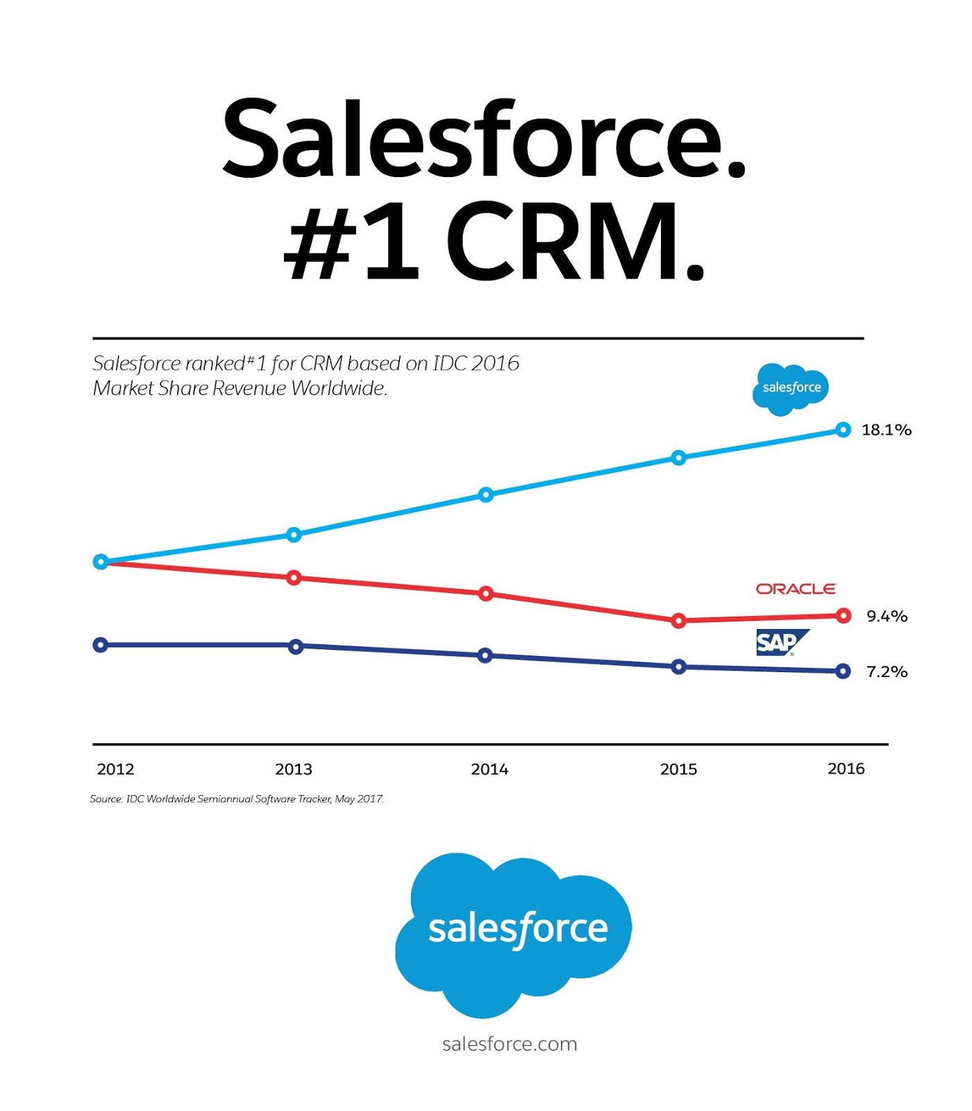 Salesforce Named 1 Crm Provider For Fourth Consecutive Year The