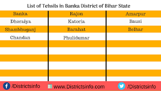 List of Tehsils in Banka District of Bihar State