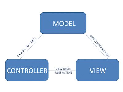 Angularjs MVC concept