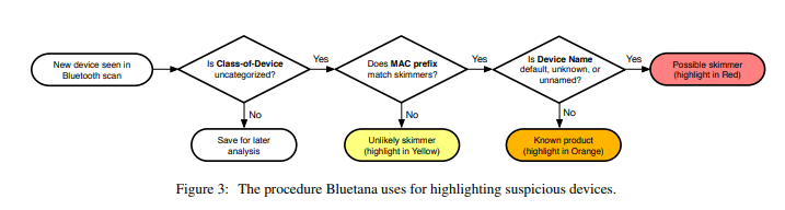 - Bluetana1 - An App that Detects Bluetooth Based Skimmers in Gas Pumps