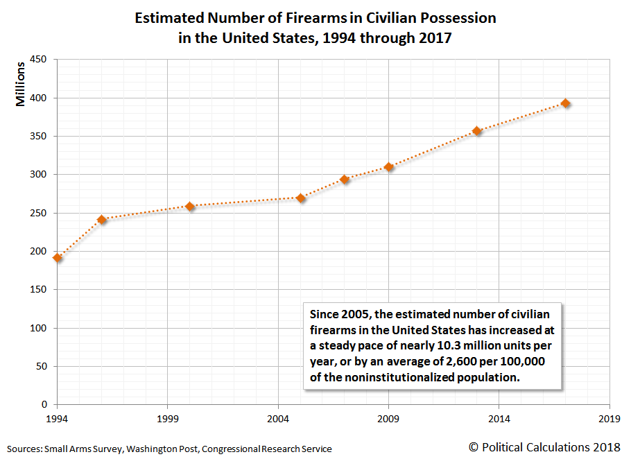 Estimated Number of Firearms in Civilian Possession in the United States, 1994 through 2017