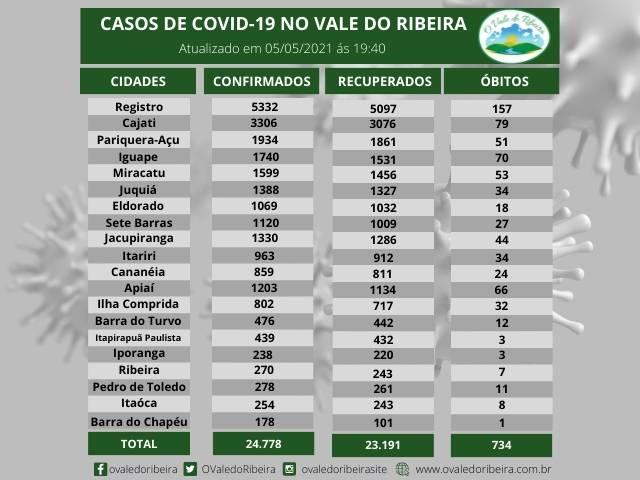 Vale do Ribeira soma 24.778 casos positivos, 23.191  recuperados e 734  mortes do Coronavírus - Covid-19
