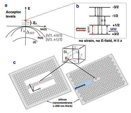Physicists have designed the building blocks of quantum