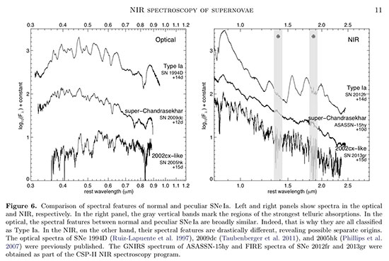 NIR observations of Type Ia supernovas might help resolve Hubble tension? (Source: E. Hsiao et al, arXiv:1810.08213v2)