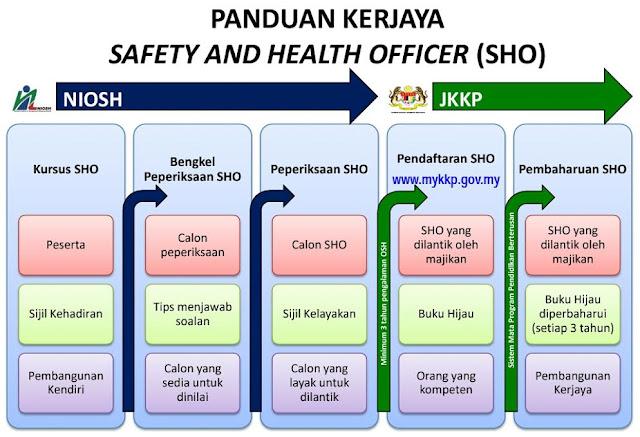 Bagaimana Nak Jadi Seorang Safety And Health Officer (SHO)