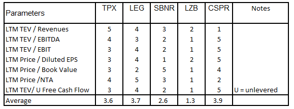 TPX relative valuation metrics ranking