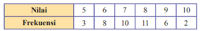 kunci jawaban ayo kita berlatih 9.2 matematika kelas 8 halaman 241 - 243