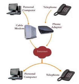 Mesin-Mesin Kantor untuk Komunikasi