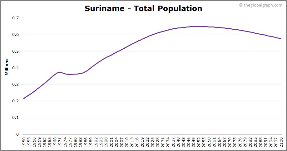 Suriname  Total Population Trend