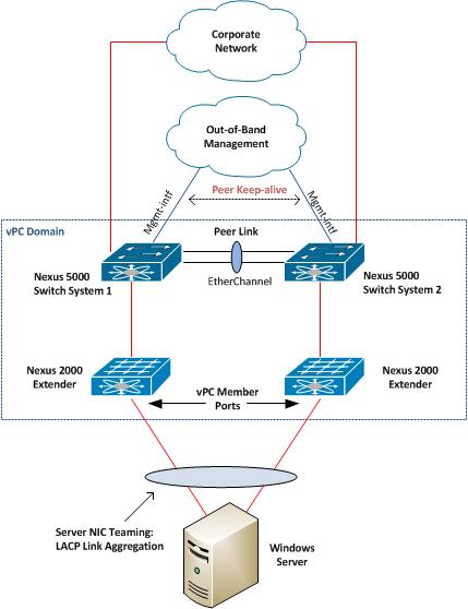 A Networker's Log File: Server NIC Teaming with Cisco Nexus