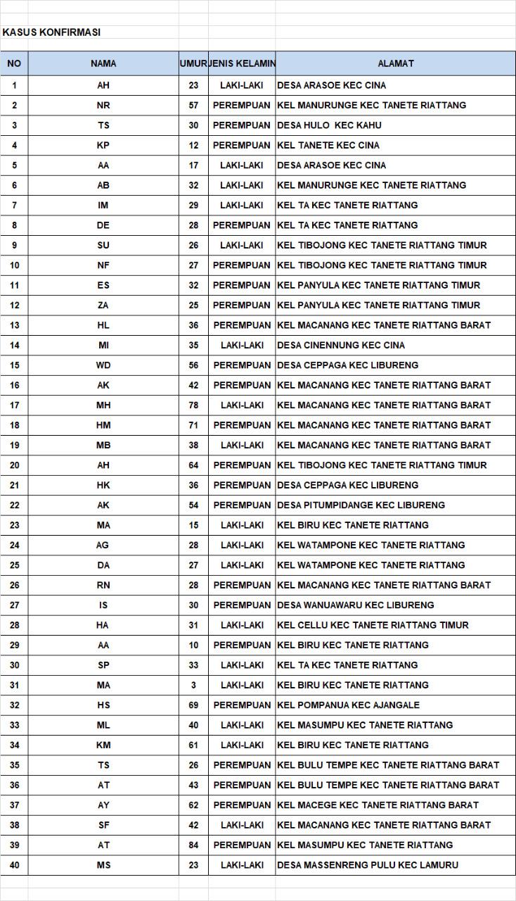 Update Corona Bone: 40 Orang Positif, 54 Sembuh