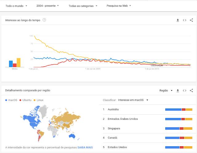 Interesse de pesquisa sobre Linux no mundo