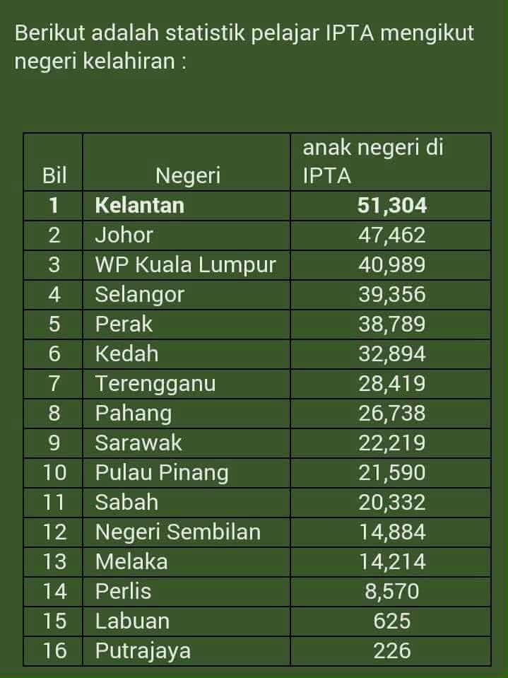 Statistik Pelajar IPTA Mengikut Negeri