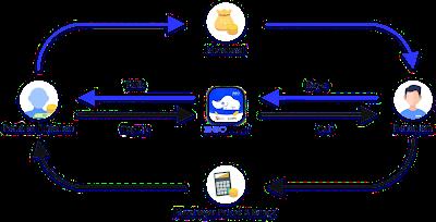 Pinjaman Online Cepat Cair Hanya KTP 2021