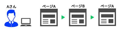 1つのセッションが複数のページにアクセスしたときのページ別訪問数とページビュー数