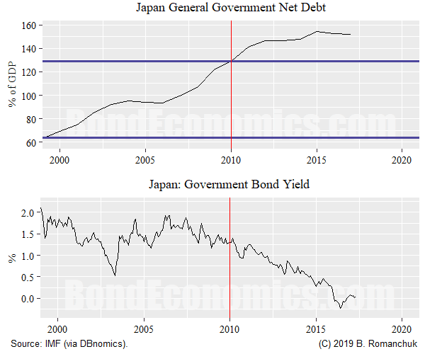 Properties: Japan Net Debt/GDP vs. Bond Yields