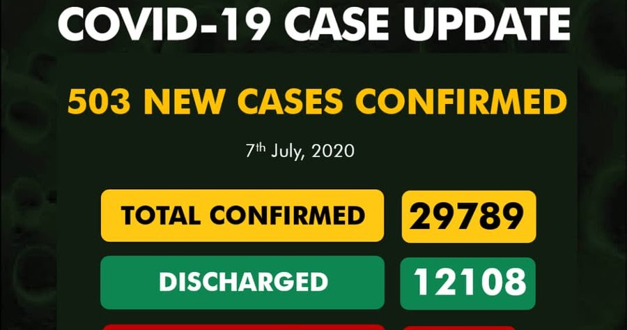COVID 19 Cases In Nigeria Now 29789
