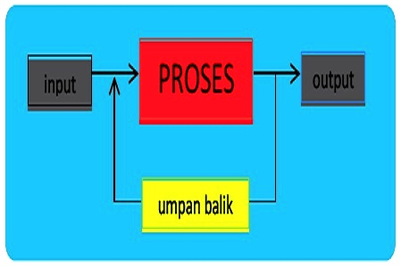 Manfaat dan Jenis Produk Rekayasa Elektronika Kendali Otomatis
