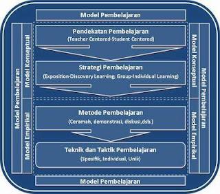 Memahami Konsep Pendekatan, Strategi, Metode, Teknik, Taktik dan Model Pembelajaran