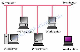 Jawaracloud.com Topologi BUS, Jaringan, Networking