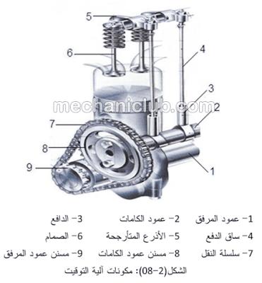 كتاب صيانة غطاء الأسطوانات وآلية توقيت المحرك PDF