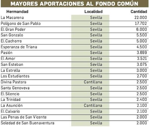 La Hermandad de la Macarena y la Hermandad del Polígono de San Pablo son las que más aportaron en el 2018