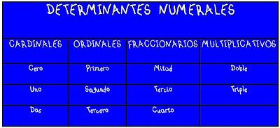 Resultado de imagen de DETERMINANTES NUMERALES