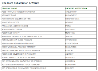 Group of A Word's (one word substitution)