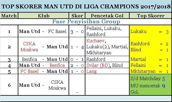 Top Skorer MU Matchday 5 Liga Champions